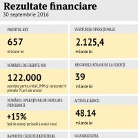 infografic rezultate financiare banca transilvania primele 9 luni din 2016